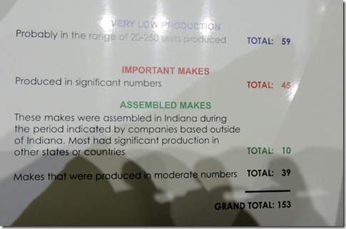 Cars in production in Indiana